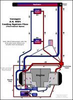Vanagon 2.1L WBX Cooling System Flow