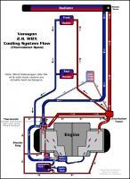 Vanagon 2.1L Coolant Flow