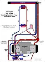 Vanagon 2.1L Cooling System Flow