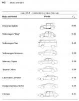 drag coefficients for various vehicles