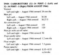 carb info from Scientific Publications manual