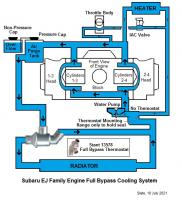 Subaru EJ Engine Coolant Schematic, Full-Bypass. Correction.