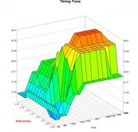 3d timing table
