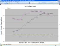 MassIVe 2270RS Dyno Development