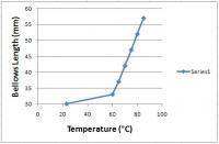 Thermostat temperature vs. expansion