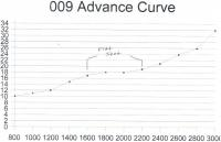 009 Advance Curve graph