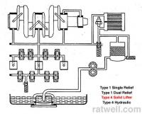Type 4 Solid lifter lubrication / oil system