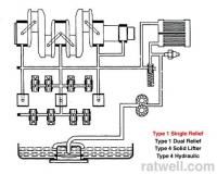 Lube system Type 1 single relief