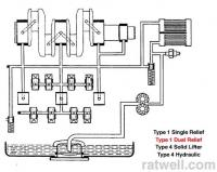 Lube system type 1 dual relief